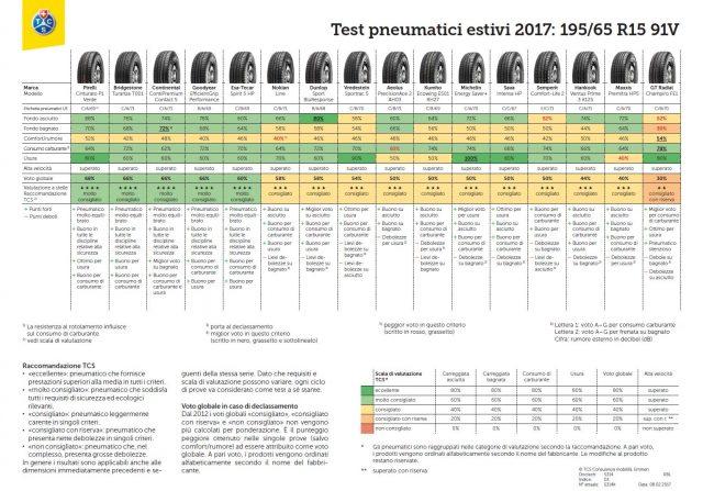 Test Pneumatici Auto 2017. Gomme Estive TCS 195/65 R15 91V