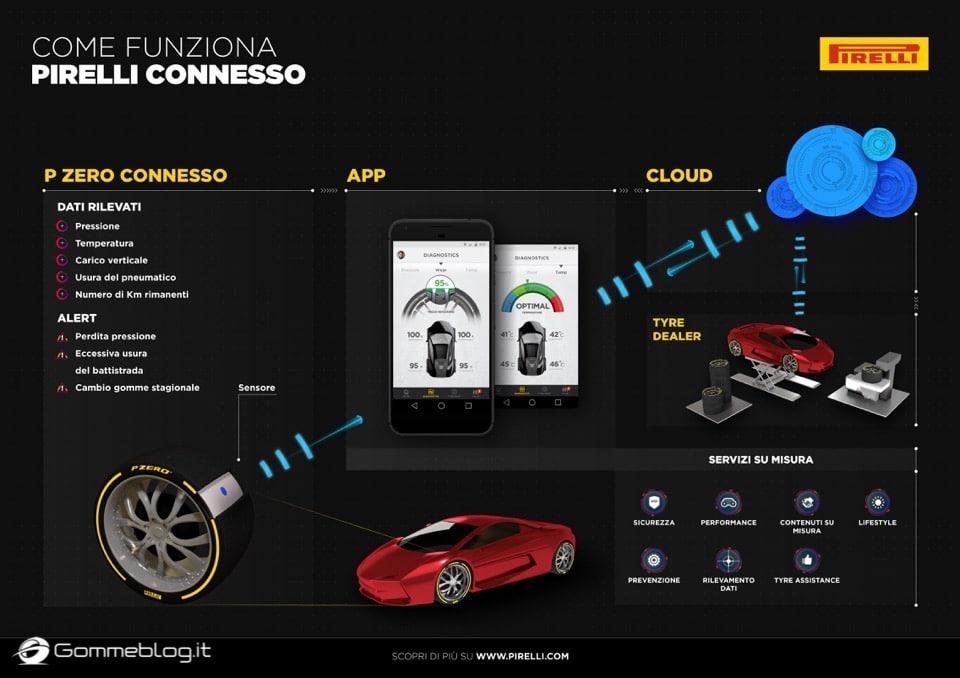 Pirelli Connesso: nuova gomma auto intelligente e connessa allo smartphone 19