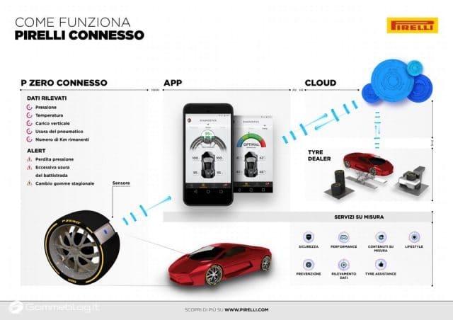 Pirelli Connesso: nuova gomma auto intelligente e connessa allo smartphone 2