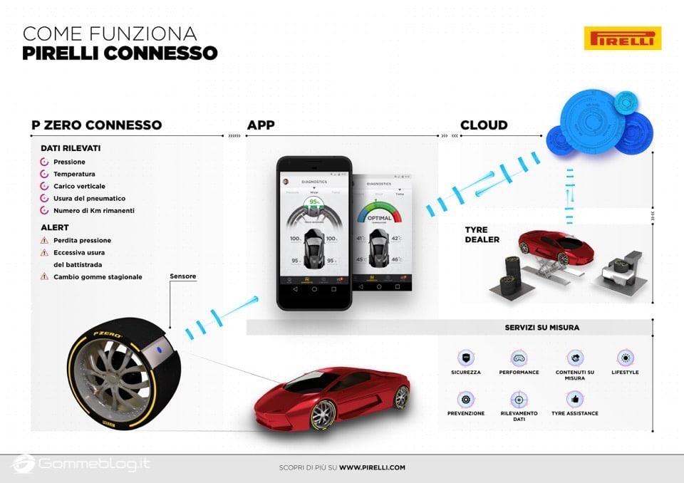 Pirelli Connesso: nuova gomma auto intelligente e connessa allo smartphone 18