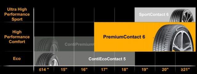 Continental PremiumContact 6: Pneumatici Auto Sport Comfort 2