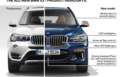 Nuova BMW X3 2017: Carratteristiche, Interni Esterni [VIDEO]