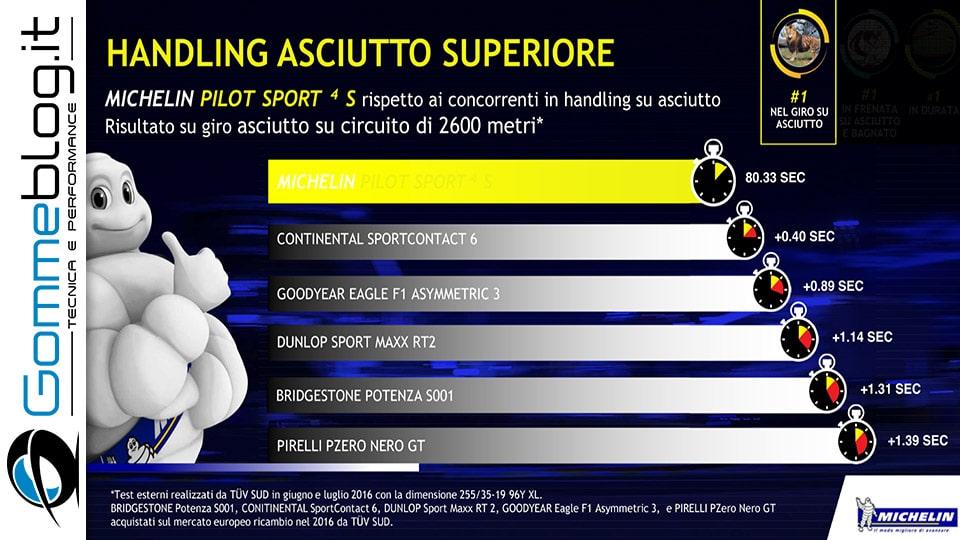 Michelin e Porsche: Quando Gomme e Auto raggiungono l'eccellenza 11