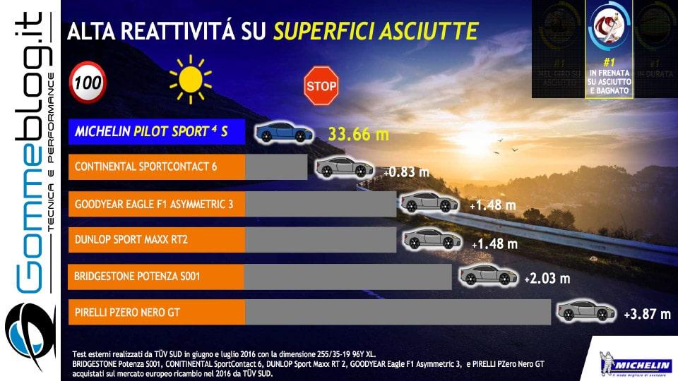 Michelin e Porsche: Quando Gomme e Auto raggiungono l'eccellenza 9