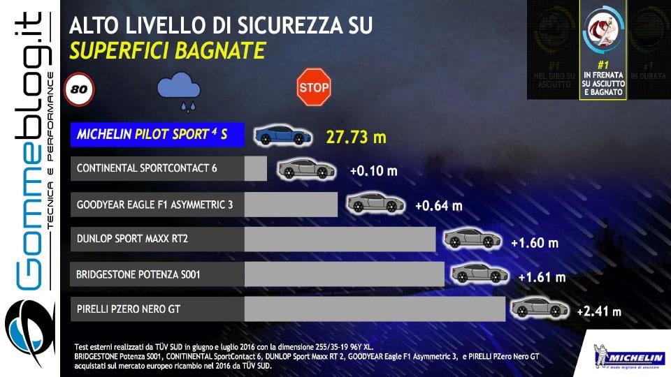 Michelin e Porsche: Quando Gomme e Auto raggiungono l'eccellenza 10