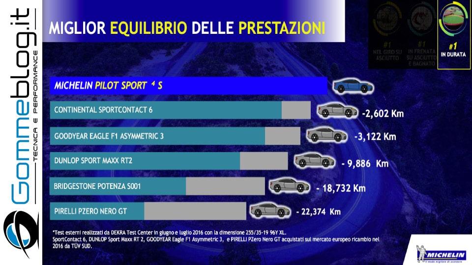 Michelin e Porsche: Quando Gomme e Auto raggiungono l'eccellenza 12