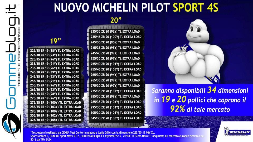 Michelin e Porsche: Quando Gomme e Auto raggiungono l'eccellenza 13
