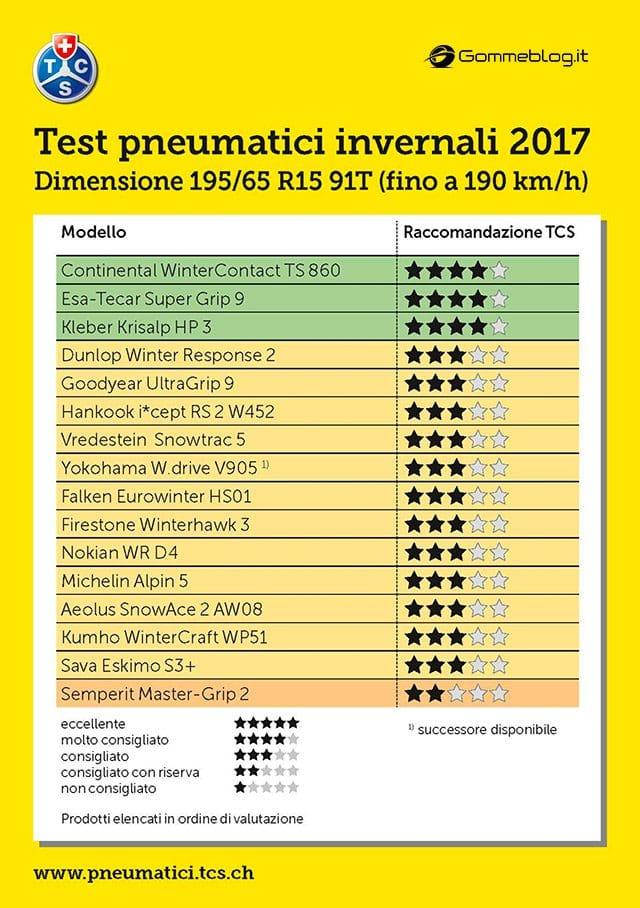 Test 2017 Pneumatici Invernali TCS: 195/65 R15 91T 1