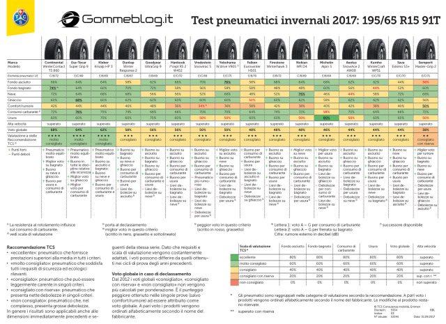 Test 2017 Pneumatici Invernali TCS: 195/65 R15 91T 2