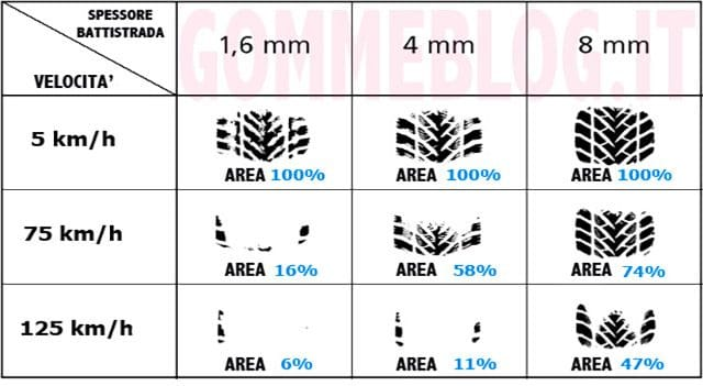 Cosa è l'aquaplaning: Come Guidare in modo sicuro Quando Piove 3