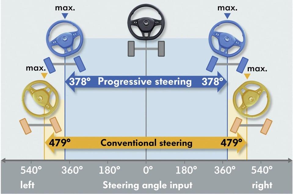Volkswagen Tiguan 2.0 BiTDI 240 CV. TECNICA e PRESTAZIONI 9