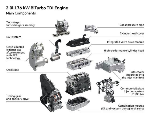 Volkswagen Tiguan 2.0 BiTDI 240 CV. TECNICA e PRESTAZIONI 2