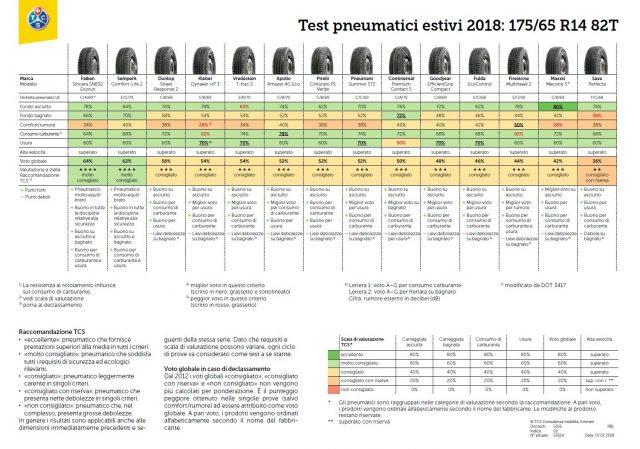 Test Pneumatici Estivi 2018 175/65 R14 - Le Gomme più care non sono le migliori 1