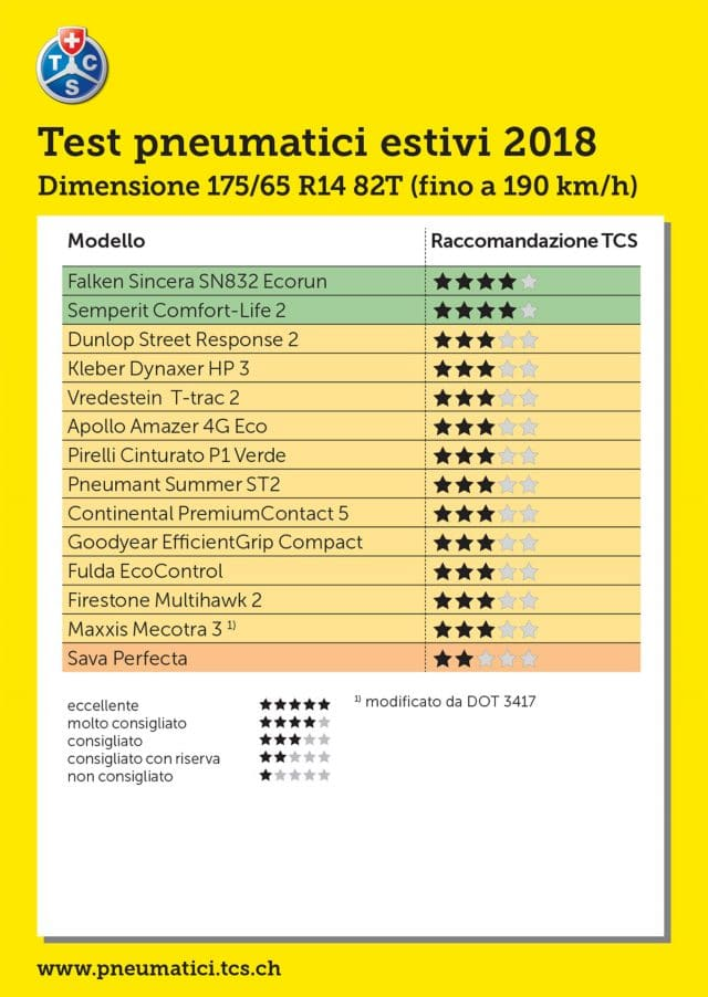Test Pneumatici Estivi 2018 175/65 R14 - Le Gomme più care non sono le migliori 16