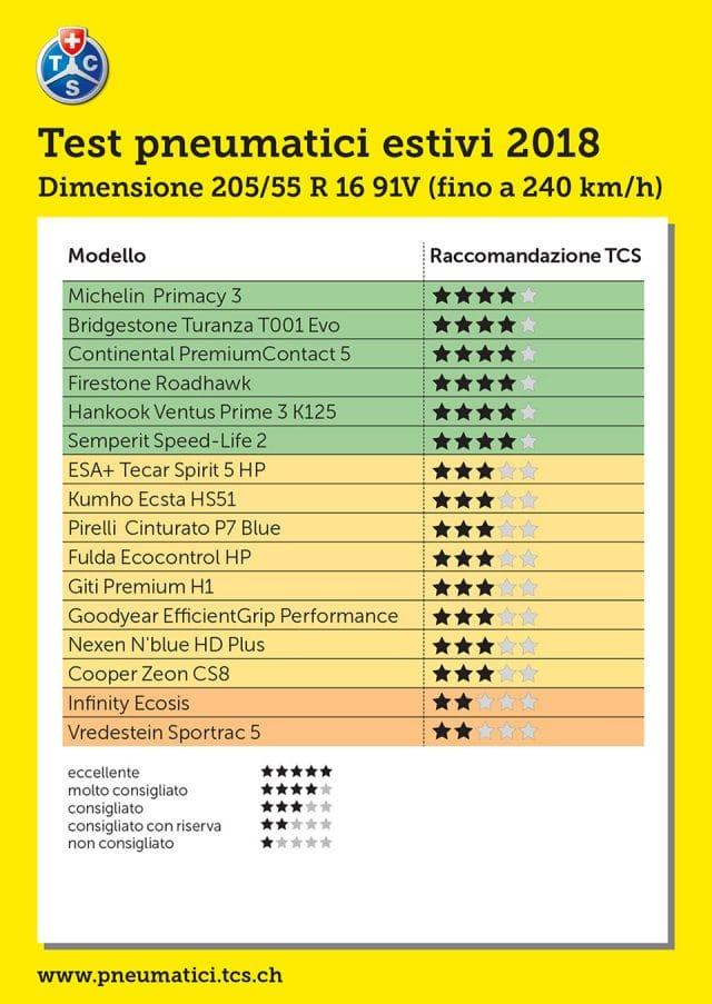 Test Pneumatici Estivi 2018 205/55 R16 91V -  Ottime le seconde Scelte 18