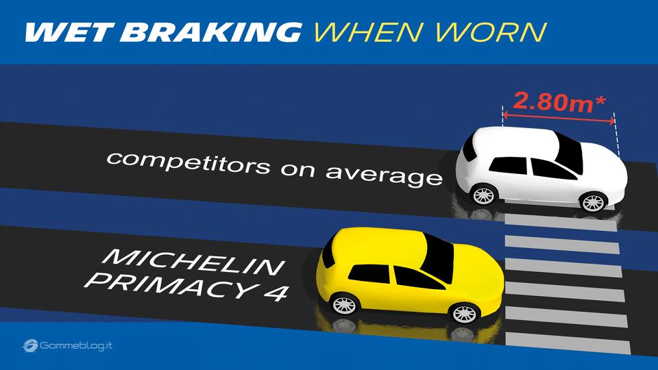 Pneumatici Michelin Primacy 4: Prestazioni dal 1° all'ULTIMO chilometro 12