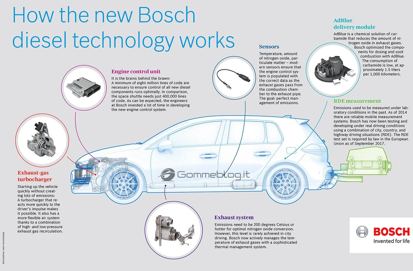 Diesel Bosch: in arrivo motori puliti ANTI-BLOCCO 1