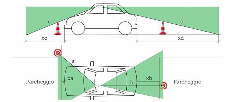Test TCS: i SUV offrono poca visibilità circolare. Ecco perchè. 1