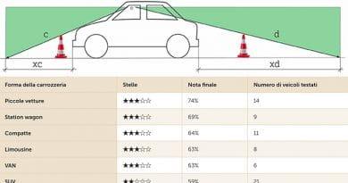 Test TCS: i SUV offrono poca visibilità circolare. Ecco perchè. 8