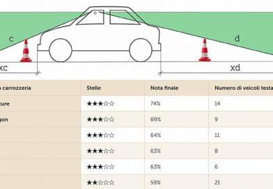 Test TCS: i SUV offrono poca visibilità circolare. Ecco perchè.