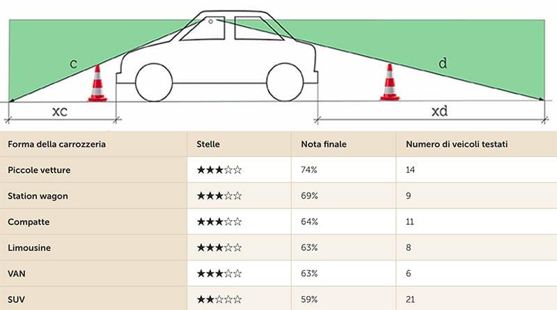 Test TCS: i SUV offrono poca visibilità circolare. Ecco perchè. 9