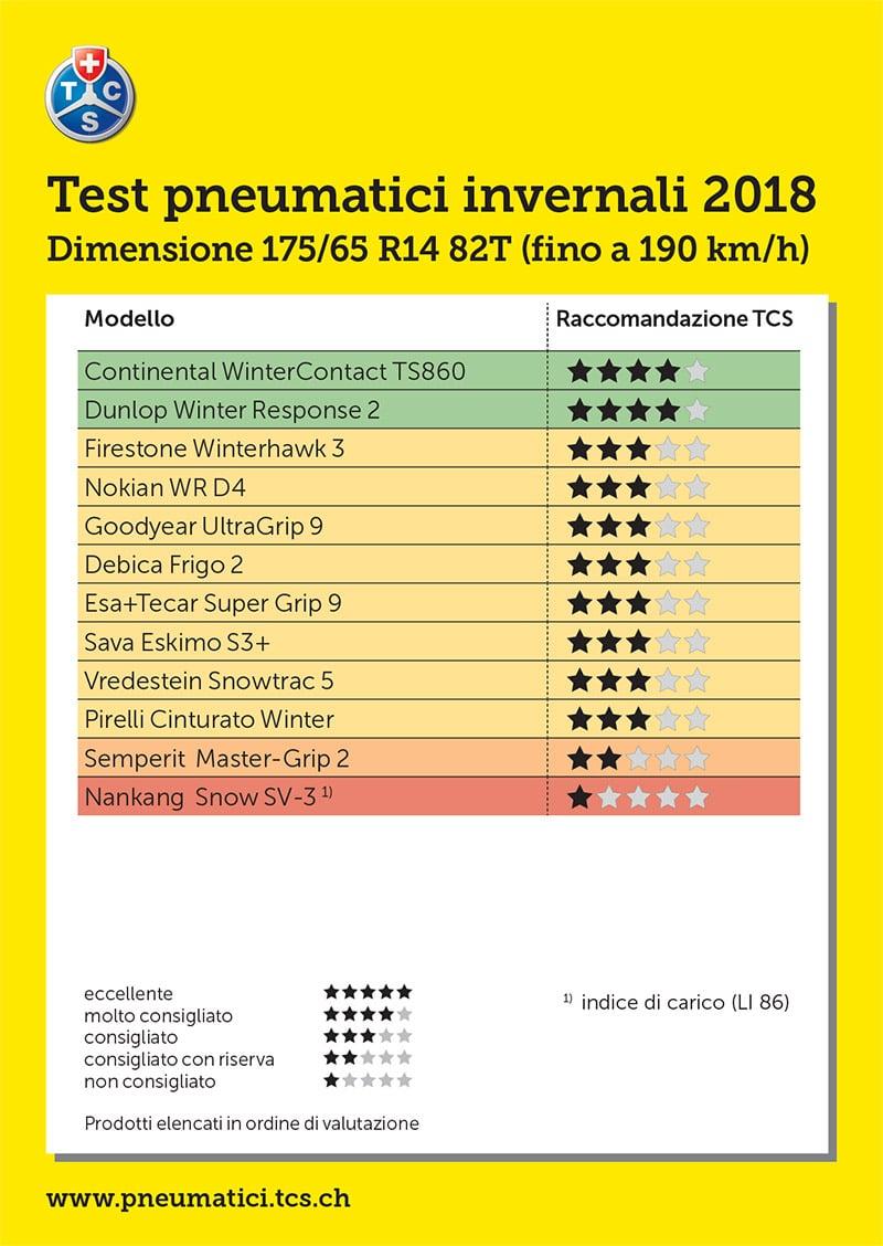 MIGLIORI GOMME NEVE 175/65 R14 82T - Prezzi Online 1