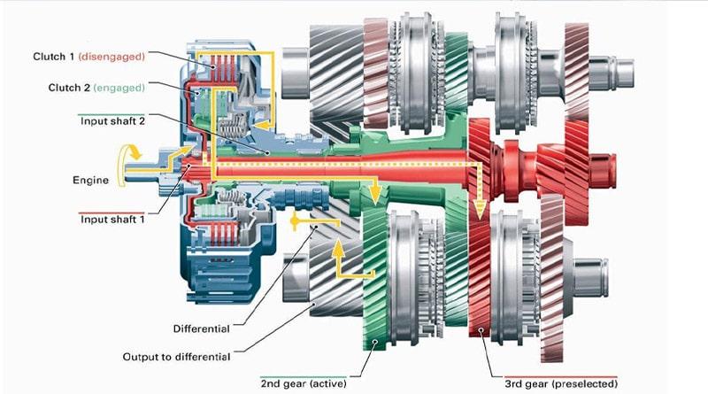Cambio DSG: 15 anni di cambi a doppia frizione Volkswagen 2