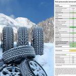 Test Pneumatici Invernali 2019: gomme strette più efficaci su neve