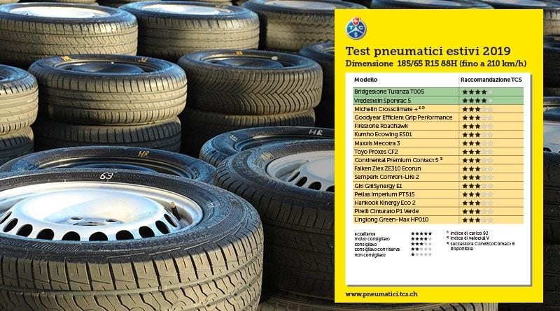 Test TCS 2019 Pneumatici Estivi 185/65 R15 88H - RISULTATI 2
