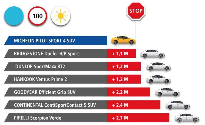 Michelin Pilot Sport 4 SUV: Pneumatici SUV Super Sport 2