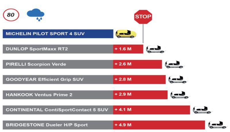 Michelin Pilot Sport 4 SUV: Pneumatici SUV Super Sport 3