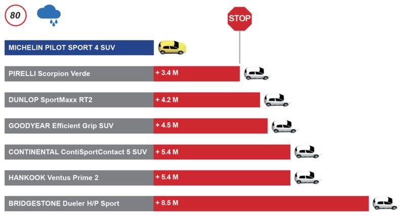 Michelin Pilot Sport 4 SUV: Pneumatici SUV Super Sport 4