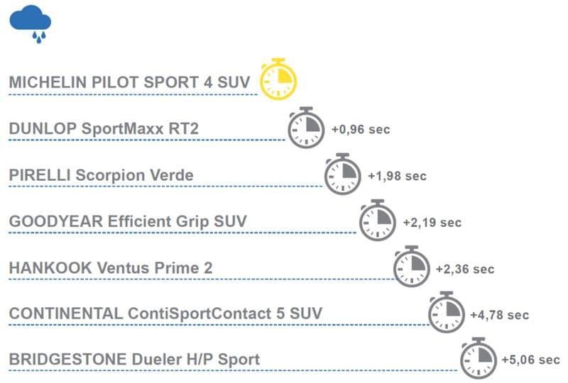 Michelin Pilot Sport 4 SUV: Pneumatici SUV Super Sport 5