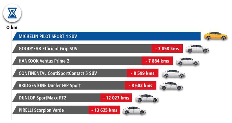 Michelin Pilot Sport 4 SUV: Pneumatici SUV Super Sport 6