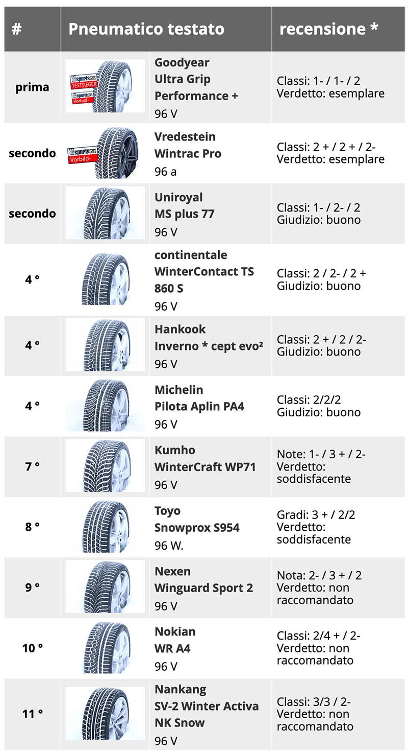 Test 2019 Pneumatici Invernali 255/35 R19 - Quale la Migliore Gomma Sportiva? 2
