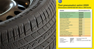 Test Pneumatici Estivi 2020 – Migliore Gomma Auto 225 40 R18