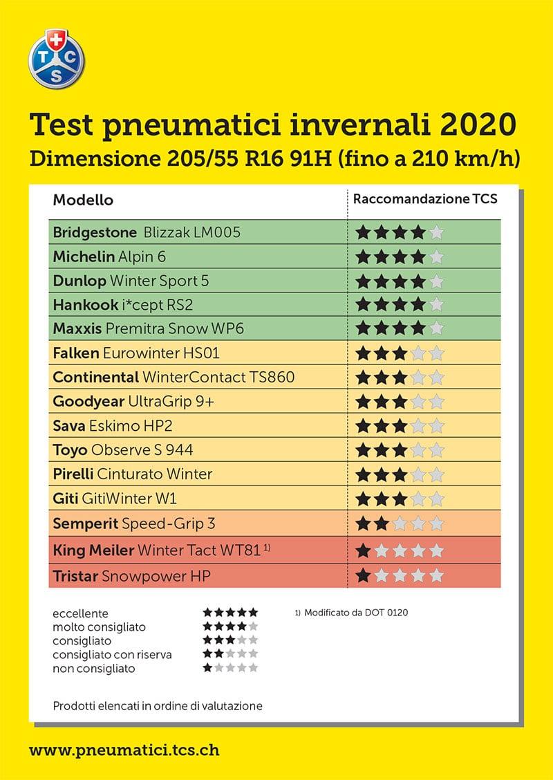 Test TCS Pneumatici Invernali 205/55 R16