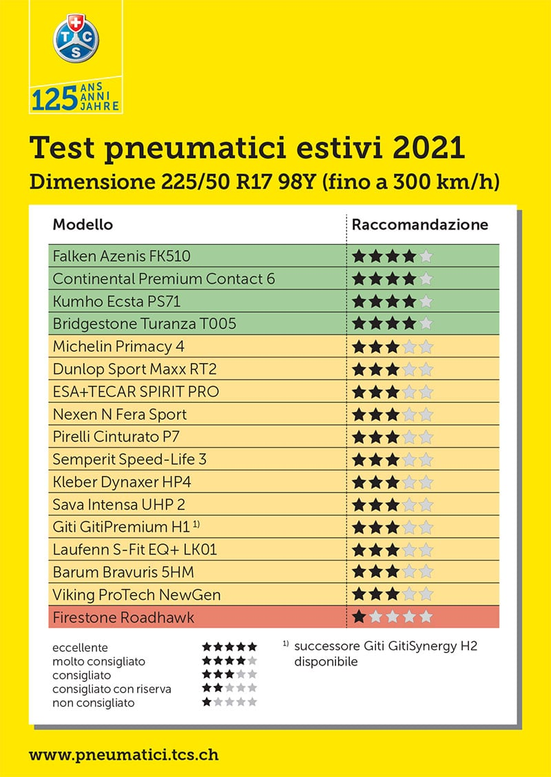 Test Gomme Estive TCS: I Migliori Pneumatici Estivi 2021 1
