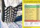 Pneumatici invernali 2021 .. MIGLIORI e PEGGIORI 225/50 R17 98V